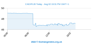 Dollar canadien - Rouble russe Intraday Chart