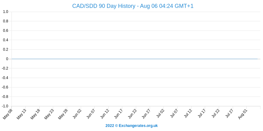 Dollar canadien - Sudanese Dinar History Chart