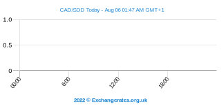 Dollar canadien - Sudanese Dinar Intraday Chart