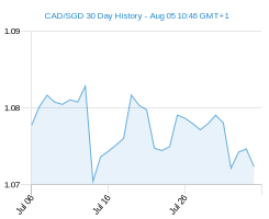 CAD SGD chart - 30 day