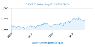Canadese Dollar - Singaporese Dollar Intraday Chart