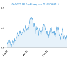 CAD SVC chart - 2 year