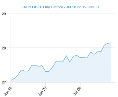 CAD THB chart - 30 day