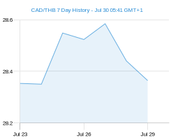 CAD THB chart - 7 day