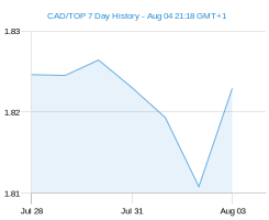 CAD TOP chart - 7 day