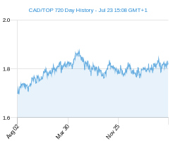 CAD TOP chart - 2 year