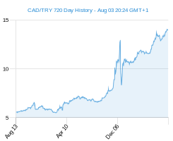 CAD TRY chart - 2 year