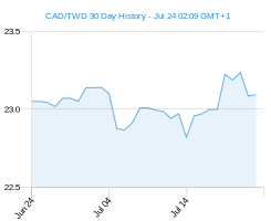 CAD TWD chart - 30 day