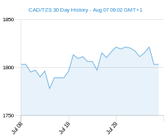 CAD TZS chart - 30 day