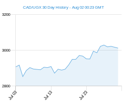 CAD UGX chart - 30 day