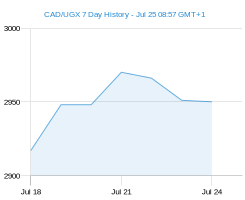 CAD UGX chart - 7 day