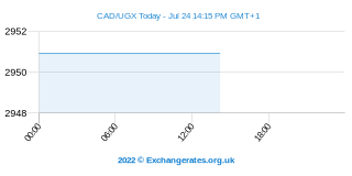 Dollar canadien - Shilling ougandais Intraday Chart
