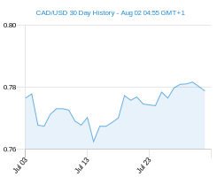 CAD USD chart - 30 day