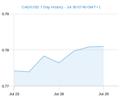 CAD USD chart - 7 day