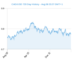 CAD USD chart - 2 year