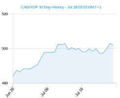 CAD XOF chart - 30 day