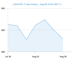 CAD XOF chart - 7 day