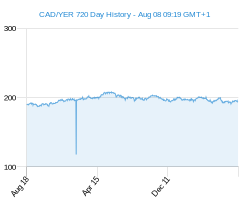 CAD YER chart - 2 year