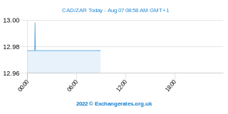 Dollar canadien - Rand sud-africain Intraday Chart