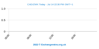 Dollar canadien - Kwacha zambien Intraday Chart