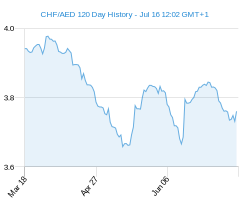 120 day CHF AED Chart