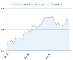 30 day CHF AED Chart
