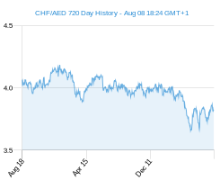 CHF AED chart - 2 year