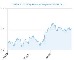 120 day CHF AUD Chart