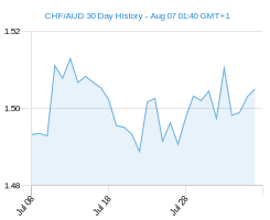 30 day CHF AUD Chart