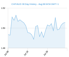 CHF AUD chart - 30 day