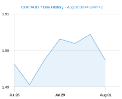 CHF AUD chart - 7 day