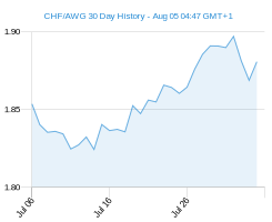 CHF AWG chart - 30 day