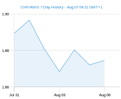 CHF AWG chart - 7 day