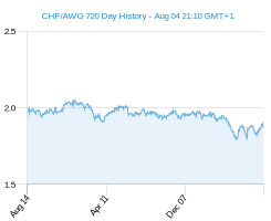 CHF AWG chart - 2 year