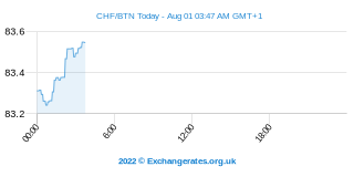 Franc Suisse - Ngultrum Bouthanais Intraday Chart