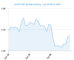 CHF CAD chart - 30 day