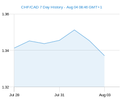 CHF CAD chart - 7 day