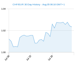 30 day CHF EUR Chart