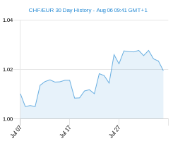CHF EUR chart - 30 day