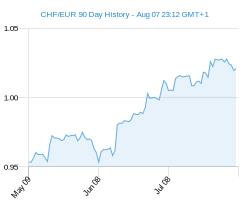 90 day c1 EUR Chart