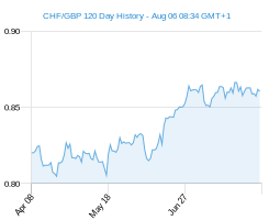 120 day CHF GBP Chart