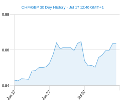 30 day CHF GBP Chart