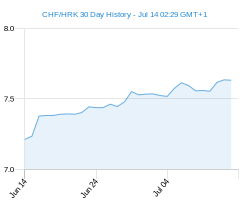 CHF HRK chart - 30 day