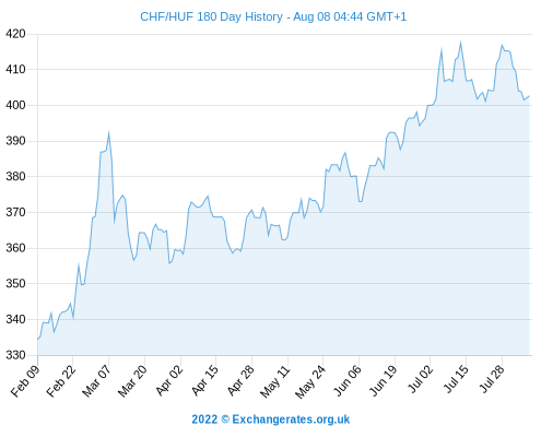 f251599f6e CHF-HUF-180-day-exchange-rate-history-graph-large.png