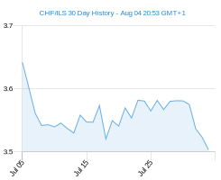 CHF ILS chart - 30 day