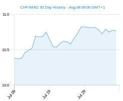 CHF MAD chart - 30 day