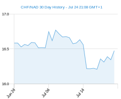 CHF NAD chart - 30 day