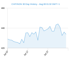 CHF NGN chart - 30 day