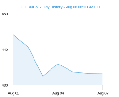CHF NGN chart - 7 day