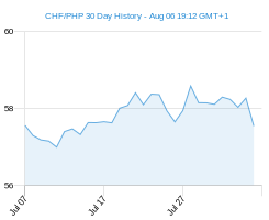 CHF PHP chart - 30 day